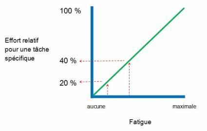 effet de la fatigue sur effort relatif